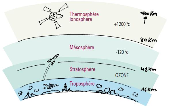 05 air d finitions les cahiers du dd outil complet - Distance entre la terre et la couche d ozone ...