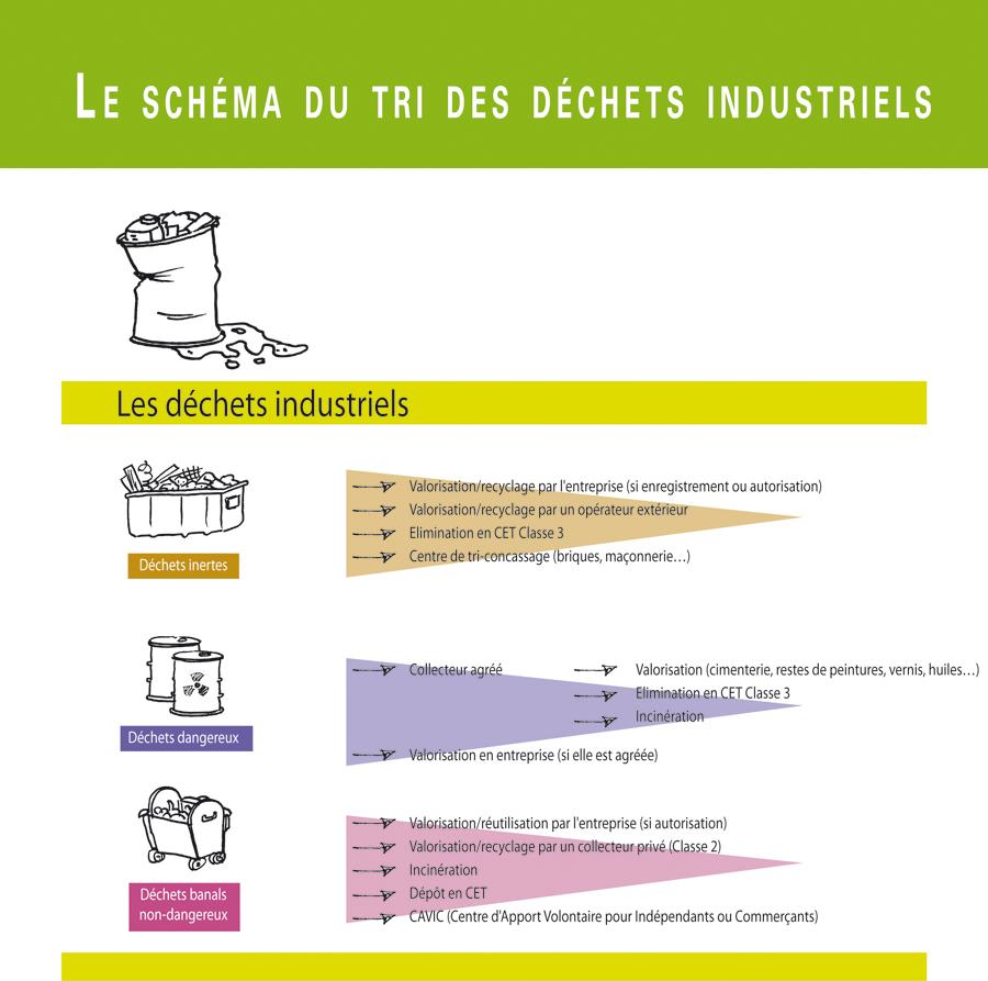 Schéma explicatif à propos du tri des déchets industriels en fonction de leur type